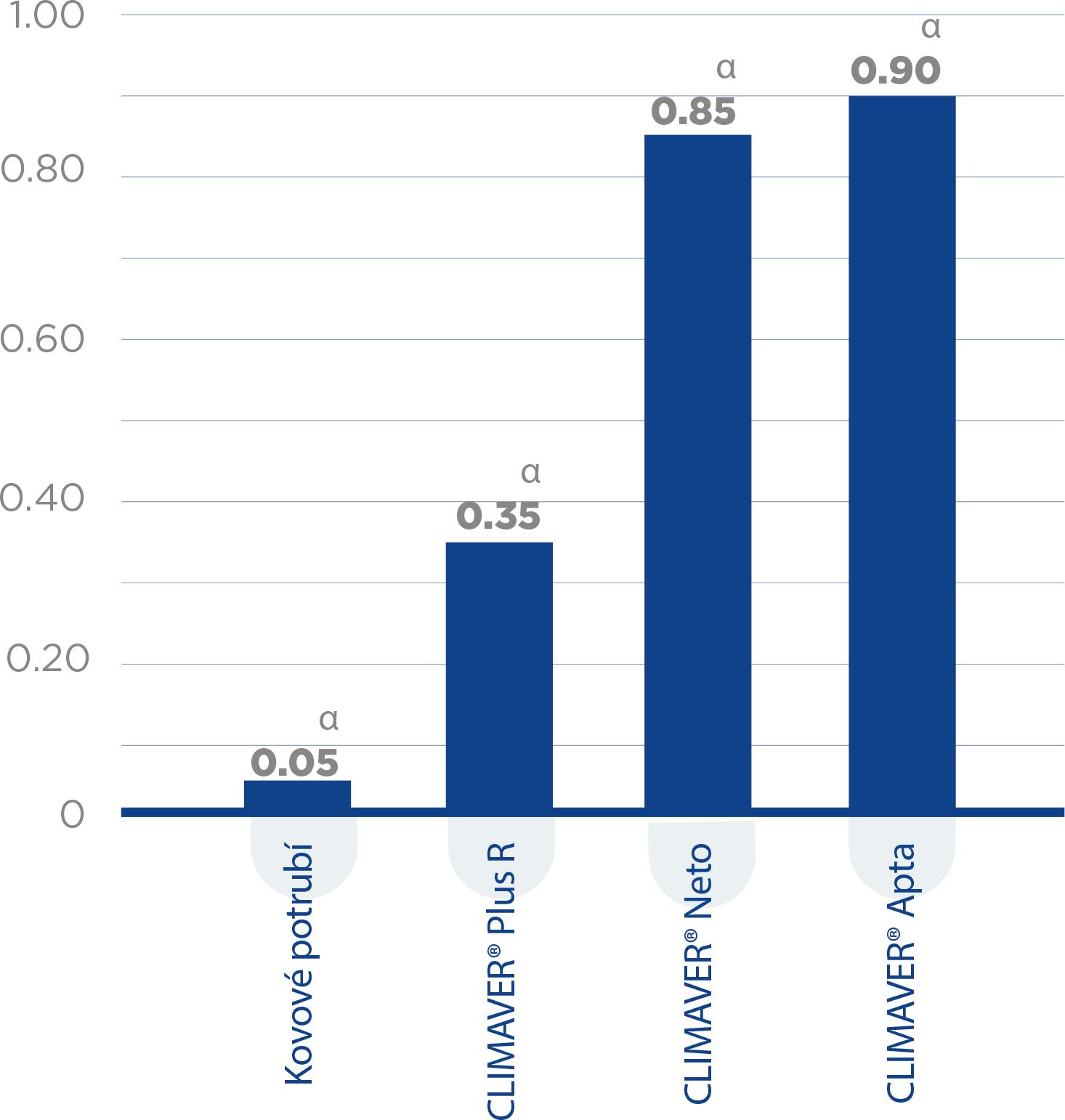 graf Pohltivost zvuku (αw)